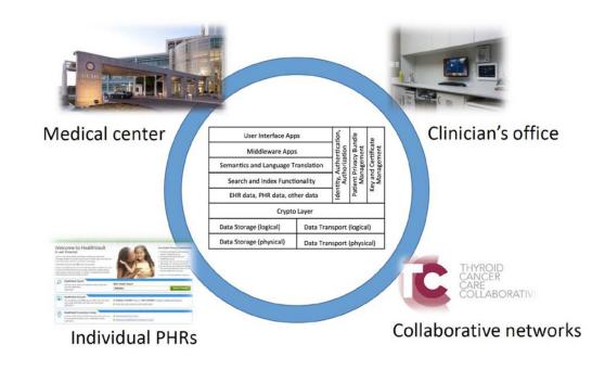 healthit_gov_sites_default_files_2014-JASON-data-for-individual-health_pdf 2